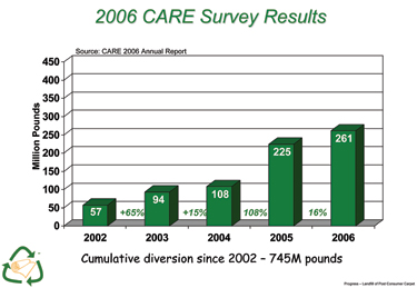 2006_survey_results