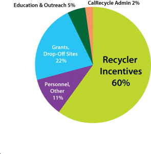 2019 budget pie chart - recycler incentives at 60% of total
